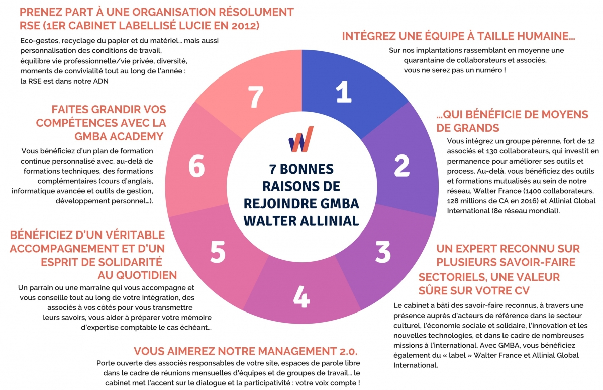 GMBA cabinet d'expertise comptable (audit, conseil, commissariat aux on